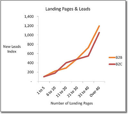 Landing Pages vs B2B Lead Generation Chart