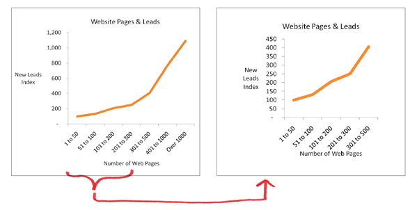 The key to a website's success in B2B lead generation: More pages!