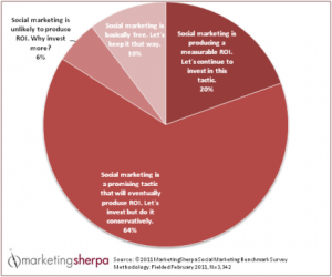 3,300 marketers take Social Media survey for 2012 outlook