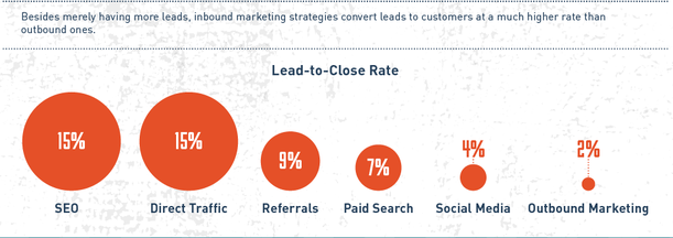 Inbound Marketing - what's not to like