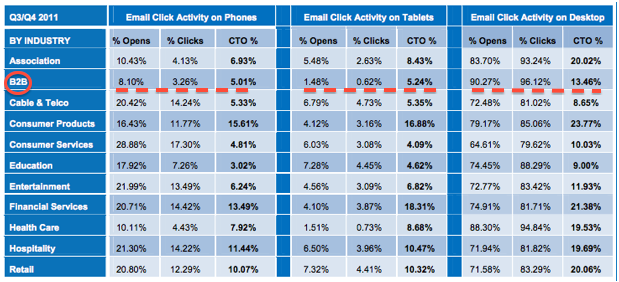B2B lagging behind on mobile email