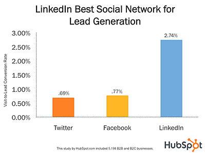 linkedin best for new leads b2b lead generation ebook brightbull