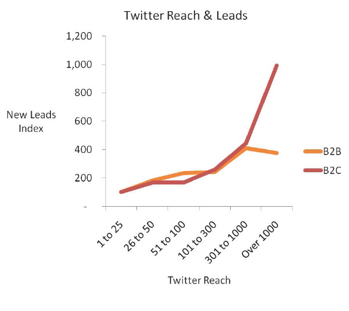 twitter reach vs new leads b2b lead generation ebook brightbull