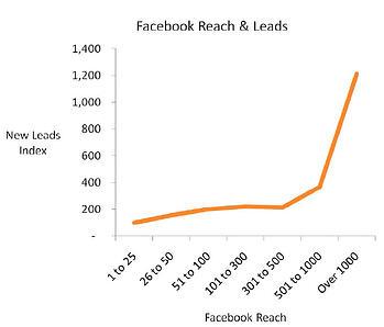 facebook reach vs new leads b2b lead generation ebook brightbull