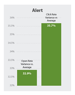 email marketing in events subject lines using the word alert