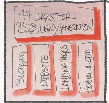 Pillars for B2B Lead Generation
