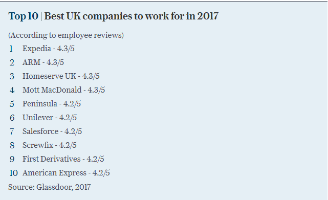 Top-10-Best-Company-work