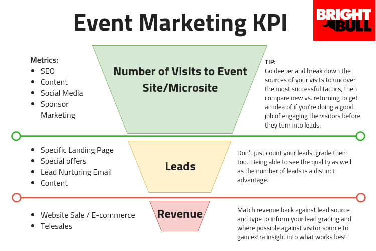 Event-Marketing-kpi