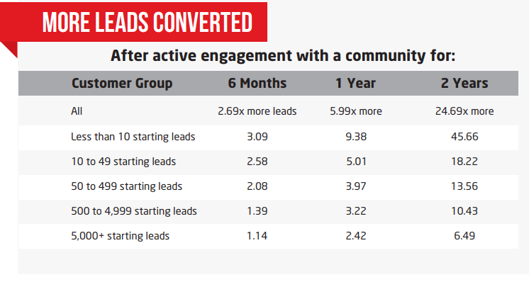 More-leads-converted