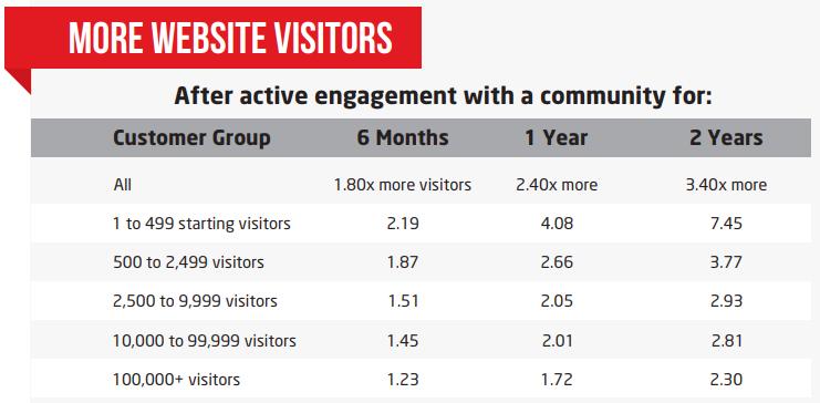 More-website-visitors