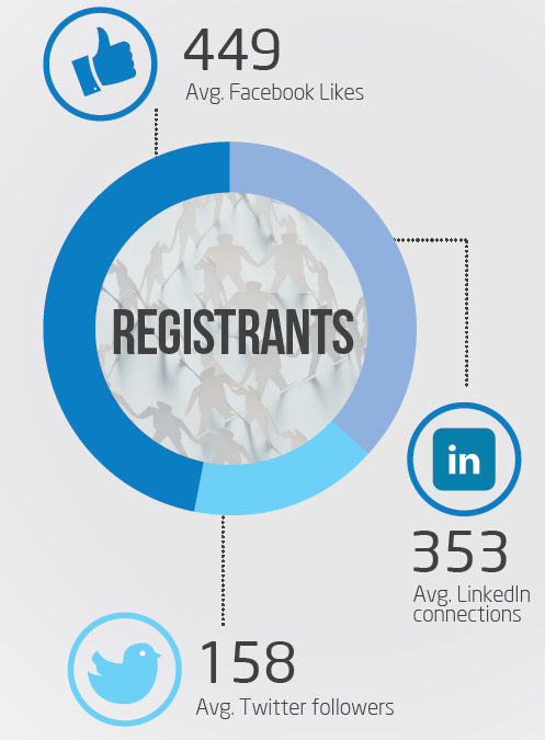 Social media amplification potential for registrants