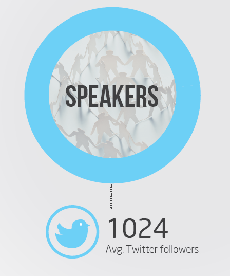 Social Media Amplification potential for speakers