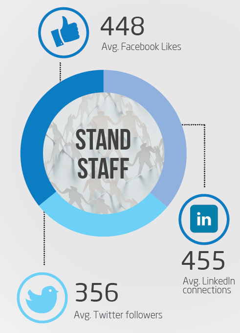 Social Media Amplification potential for stand staff