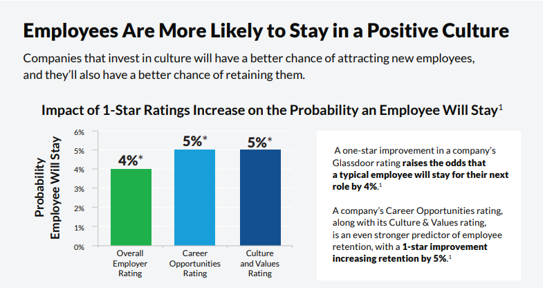 Employees-stay-in-positive-culture-glass-door