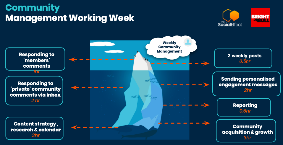 b2b-online-communities-community-management