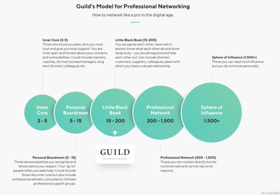 guild-model-for-professional-networking