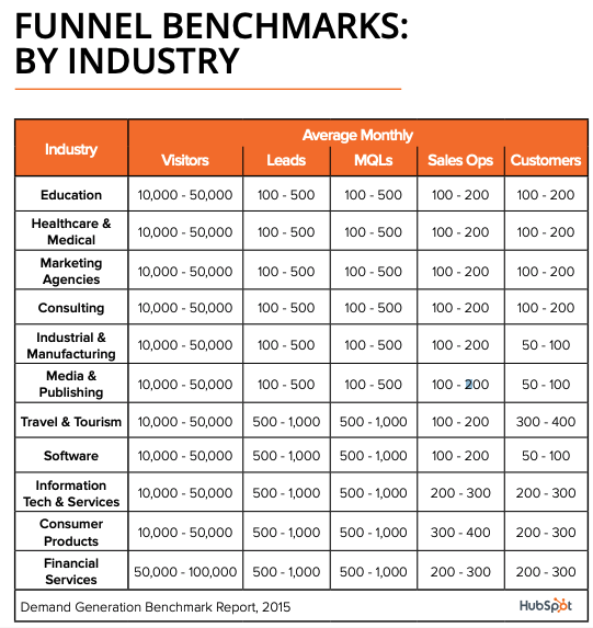 Funnel-Benchmarks-by-Metric-HubSpot