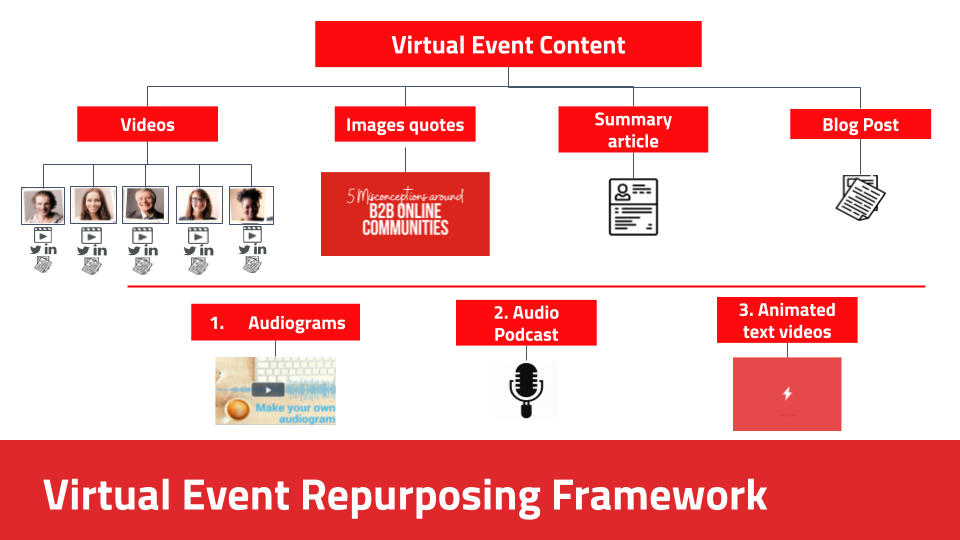 A framework to repurpose your B2B Virtual Event Content